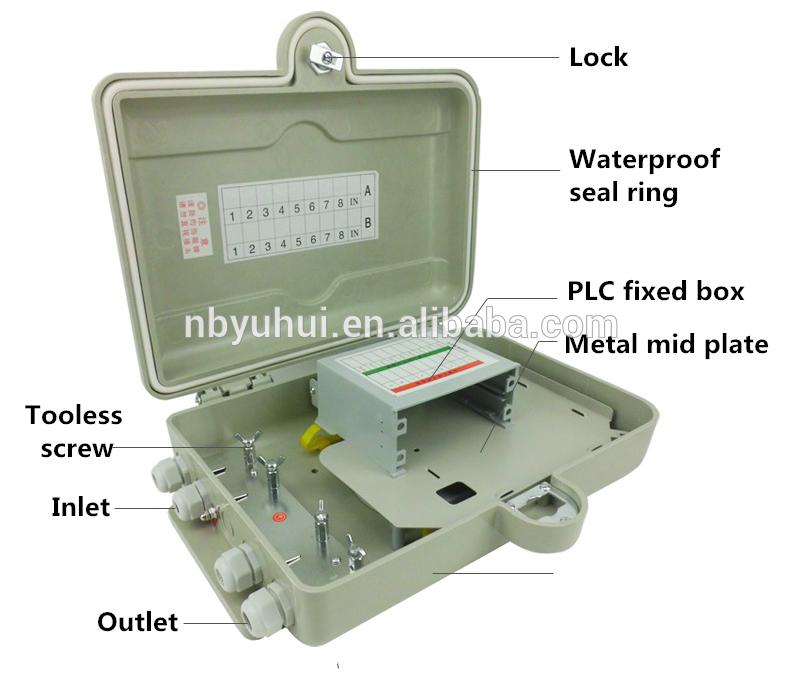 16 Jádro PLC box